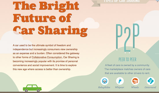 The Bright Future Of Car Sharing Website Design