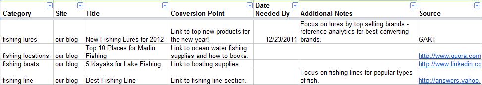Example Blog Topics Spreadsheet