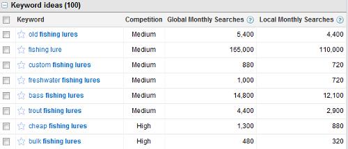 Using Google AdWords Keyword Tool for Blog Topic Ideas