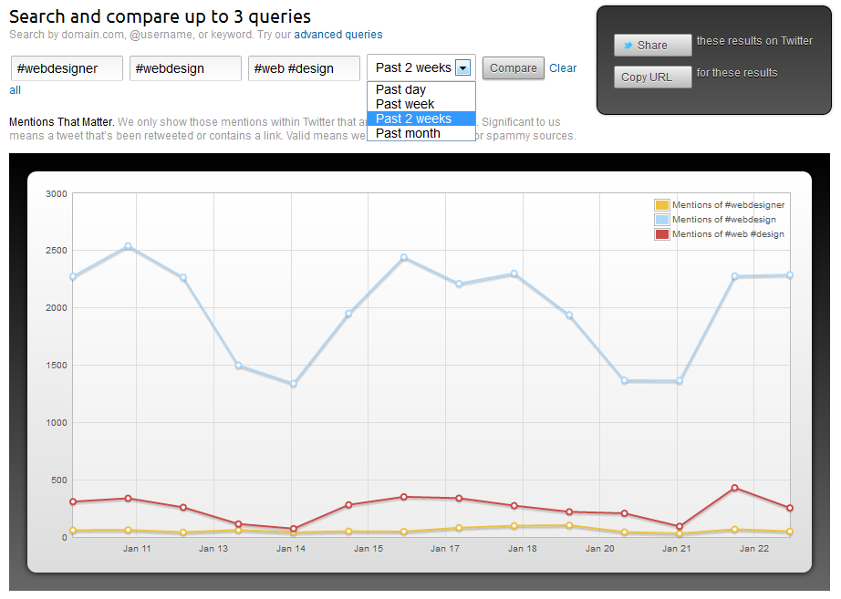 Twitter Hashtag Popularity on Topsy Analytics
