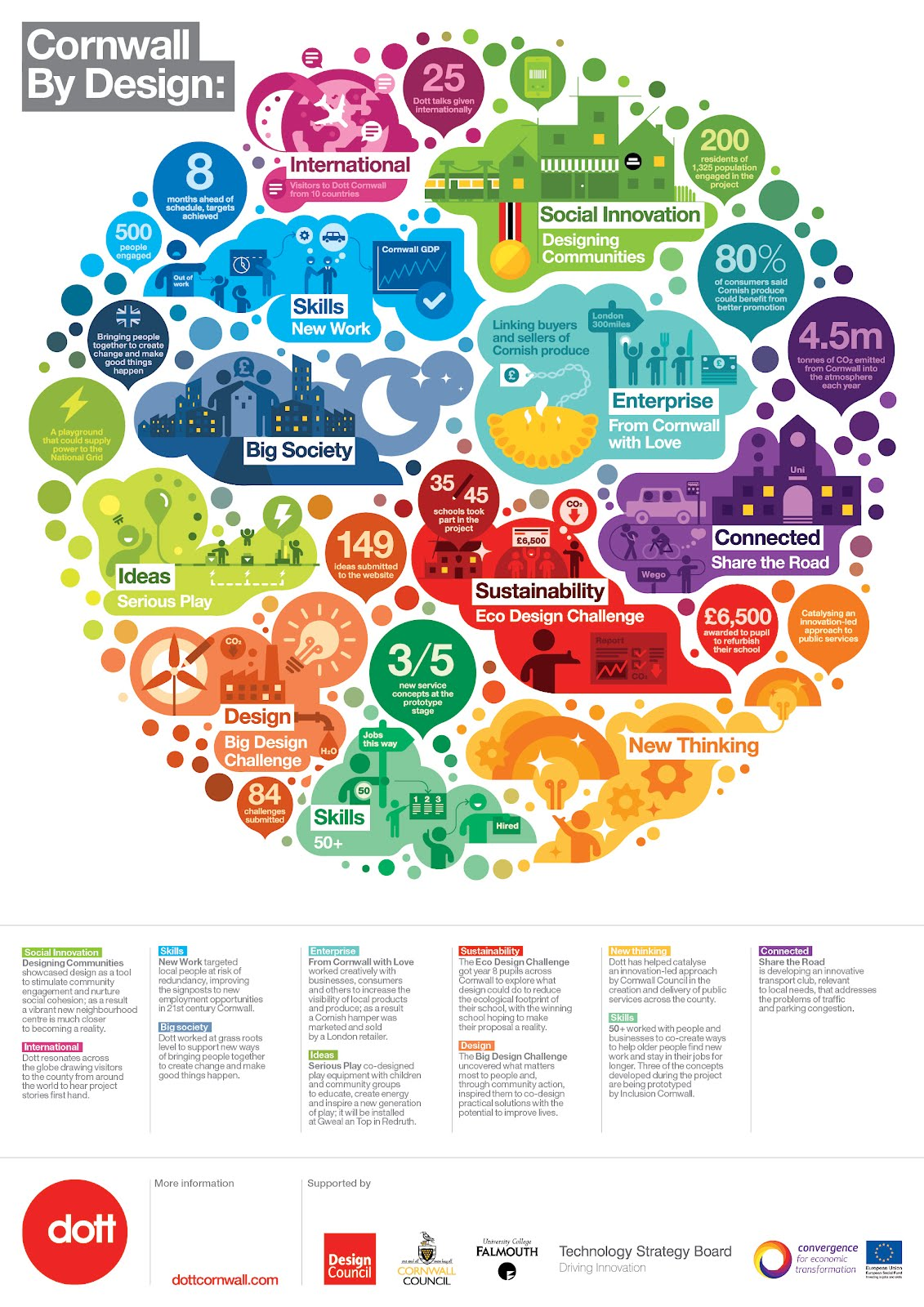 This Dott infographic, Cornwall by Design, visualizes everything the