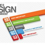 10 Best Infographics on Web Design And Development
