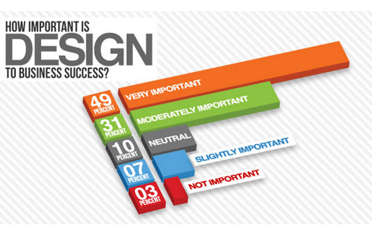 Best Infographics Web Design