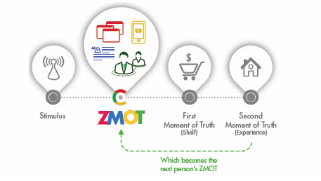 ZMOT Sequence