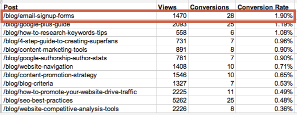 blog_post_views_conversions