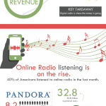 Is Audio The Next Big Thing In Digital Marketing? [Infographic]