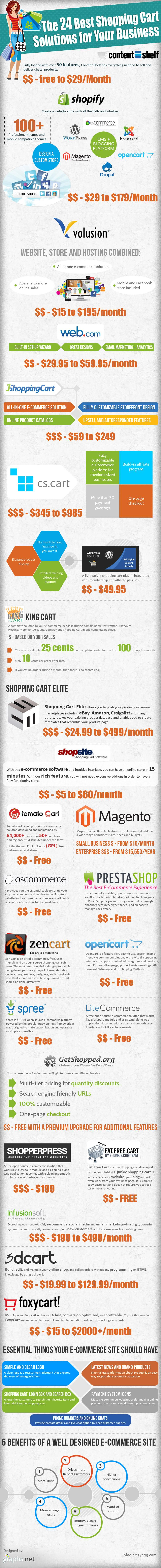 The-24-Best-Shopping-Cart-Solutions-for-Your-Business (2)