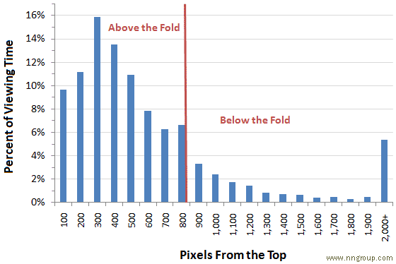 above the fold chart