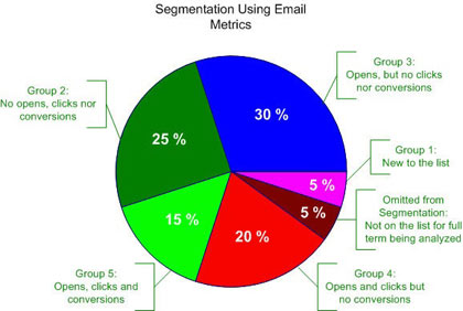 segmentation using email metrics