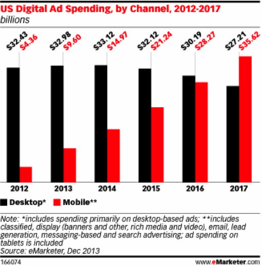 display-advertising-tactics