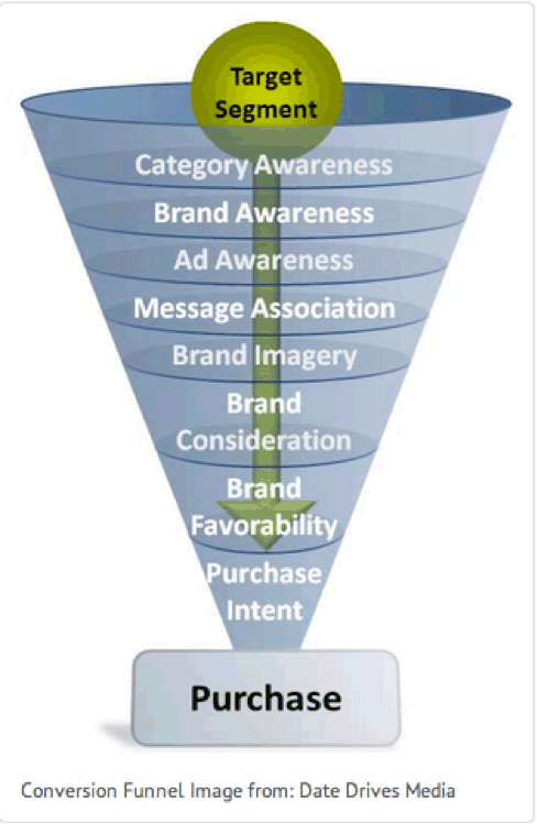 conversion-funnel-2