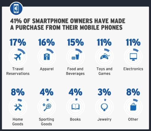 purchases-from-smartphones