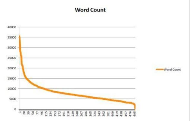 wordcount