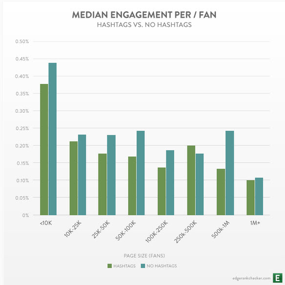 Engagement on Facebook - EdgeRank Checker