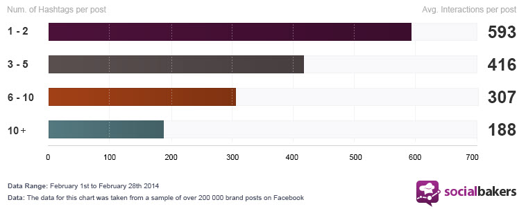 How many hashtags should I use on Facebook?
