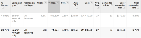AdWords CTR example