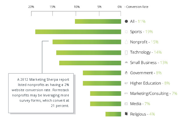 conversion-rates-by-industry