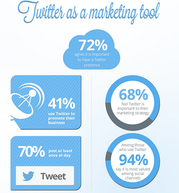 Twitter marketing screenshot