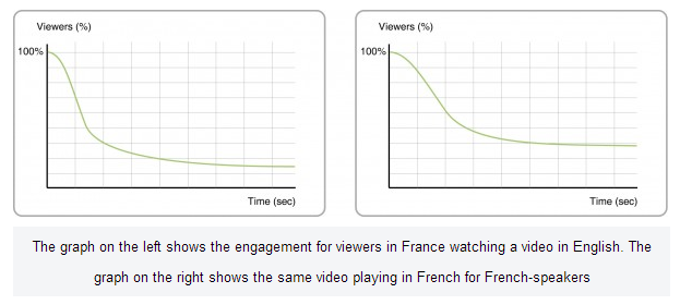 video views in native language