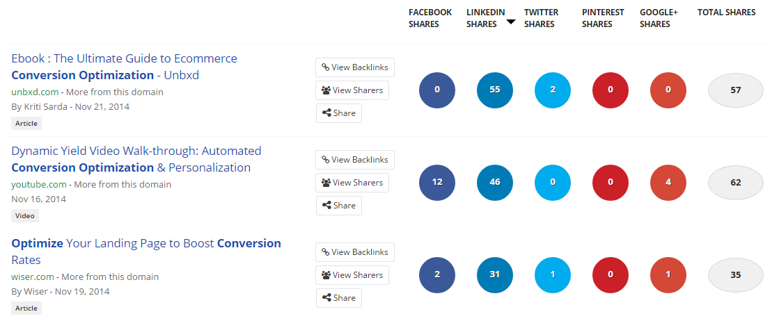 buzzsumo top linkedin shares
