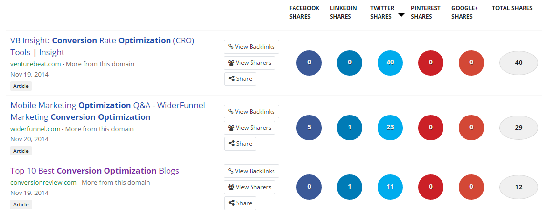 buzzsumo top twitter shares