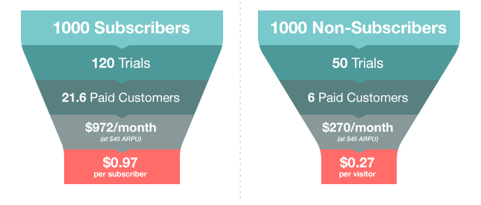 subscribers vs non subscribers