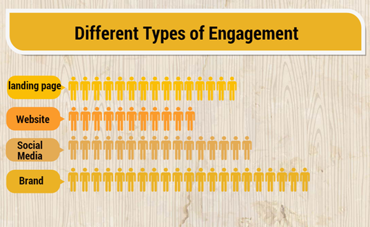 engagement types
