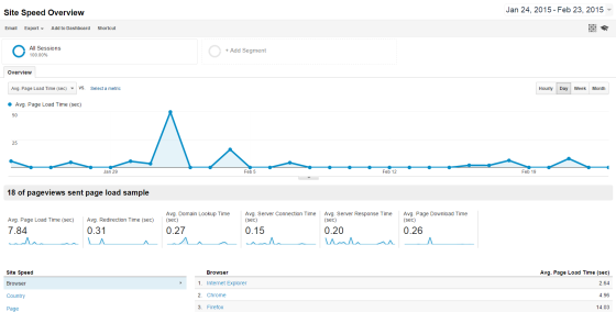 Site Speed Overview   Google Analytics