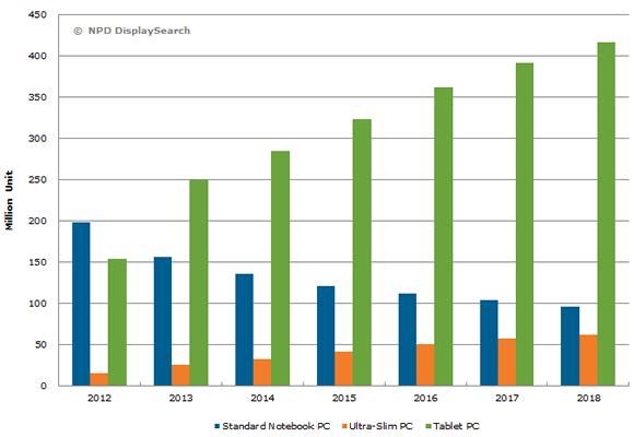 worldwide tablet pc shipment forecast