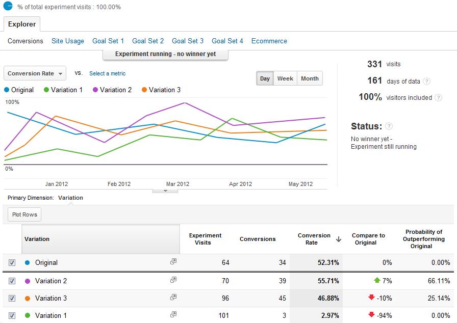 Google Content Experiments Screenshot