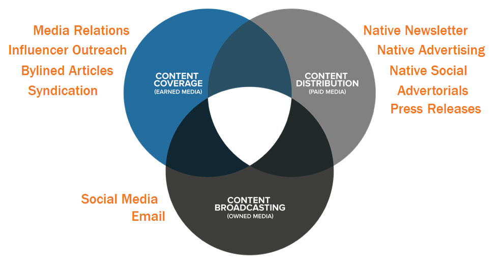 hubspot - content that converts gets promoted