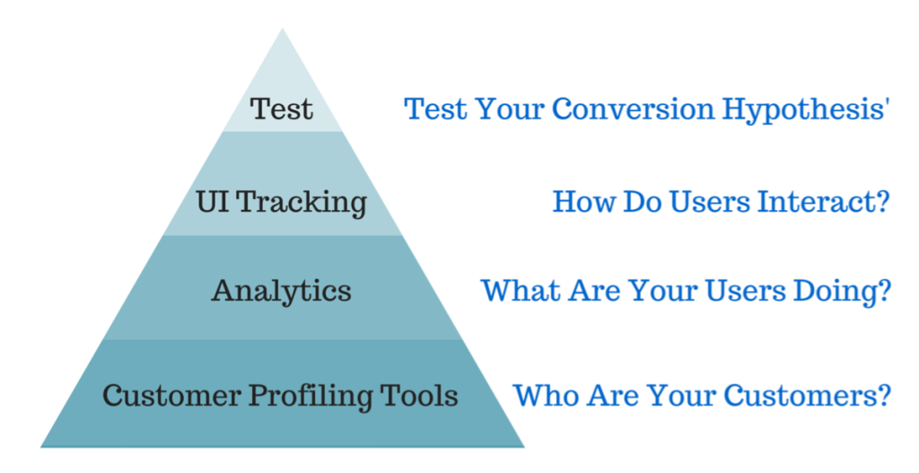 CRO Pyramid the conversion optimization toolkit has tools for each level