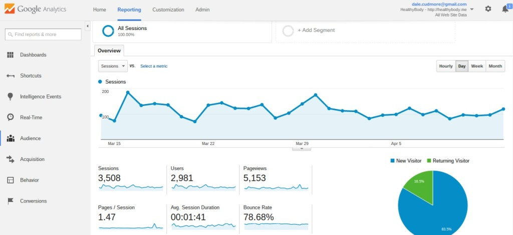 Google Analytics Dashboard - the core of your conversion optimization toolkit