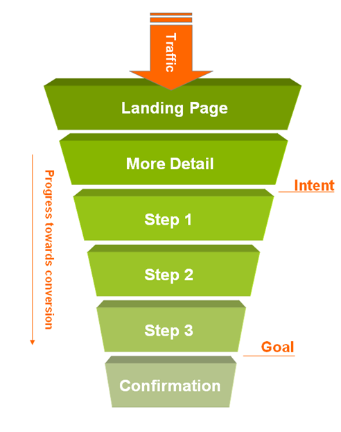 basic website conversion funnel