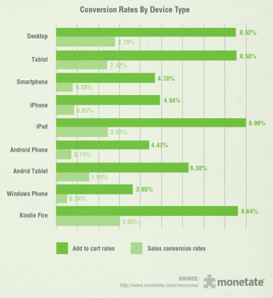 conversion rate by device type