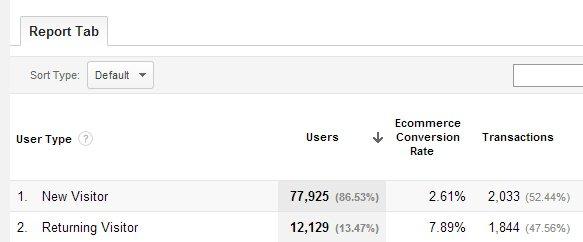 new vs returning visitors conversion rate