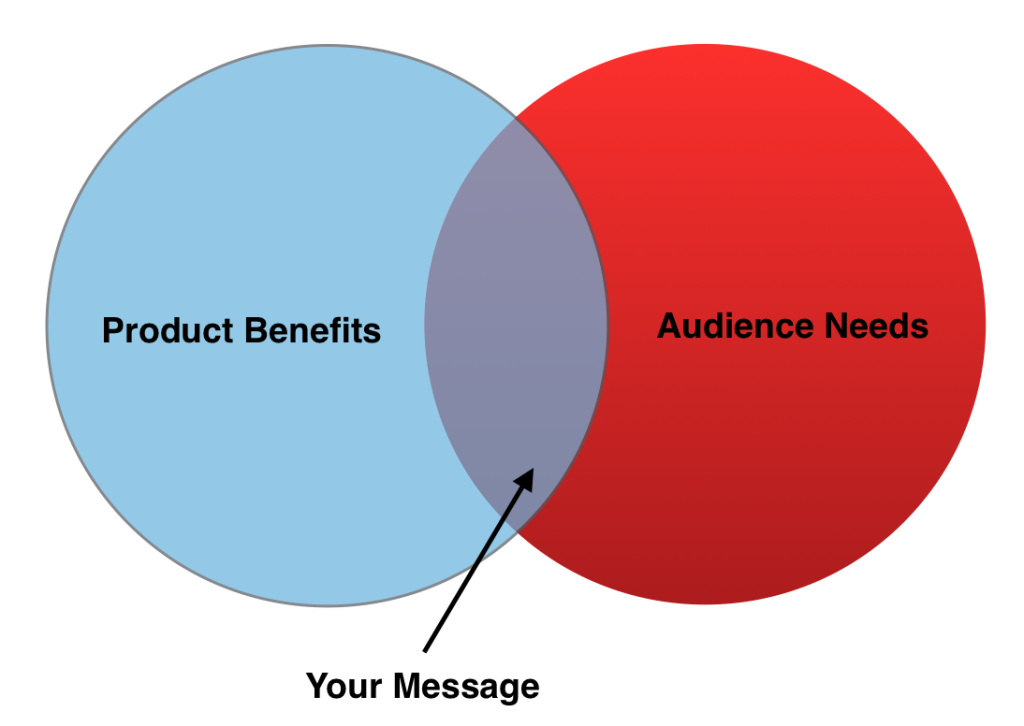 High converting copy without the hype, find your message