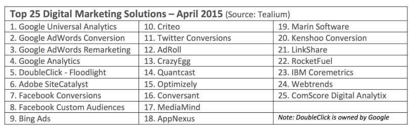crazy egg top 25 tools