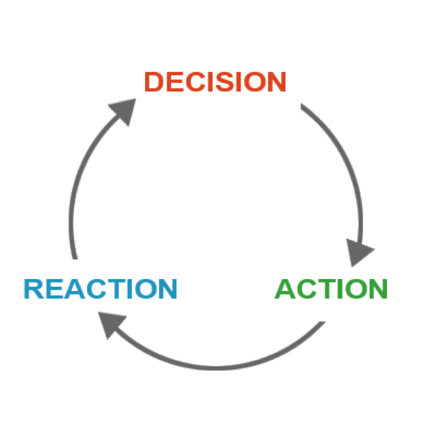 feedback loop- decision, action, reaction
