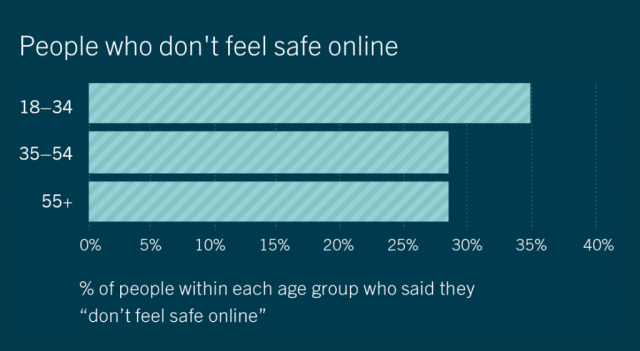 safe internet sites