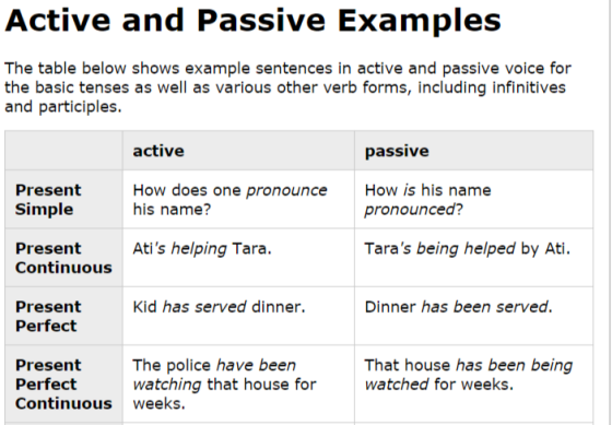 Active and Passive Examples EnglishClub