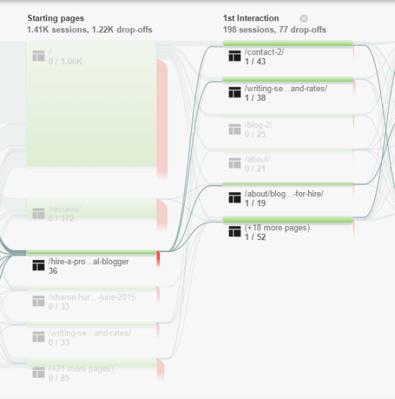 Users Flow Google Analytics