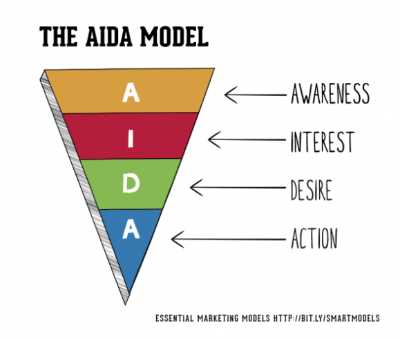 A Visual representation of the AIDA Marketing model