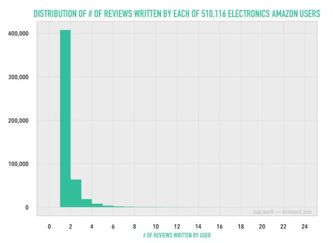 Amazon distribution of reviews
