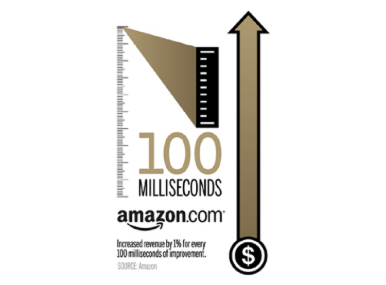 amazon-100-milliseconds