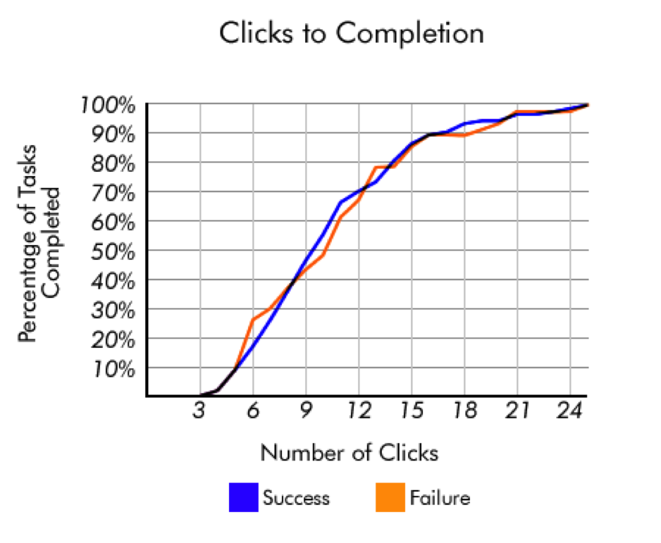 clicks-to-completion