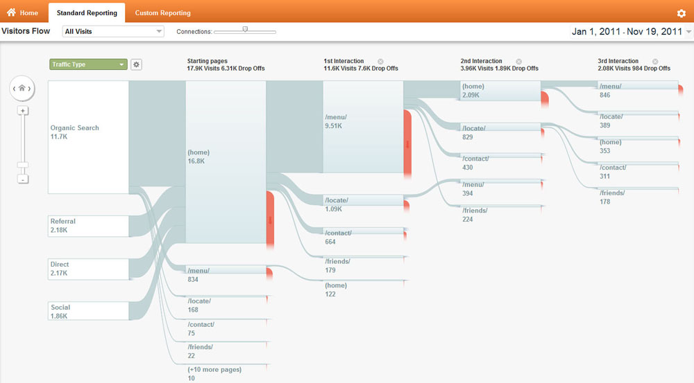See how users are moving through your site with behavior flow.