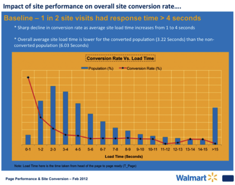 walmart-site-speed