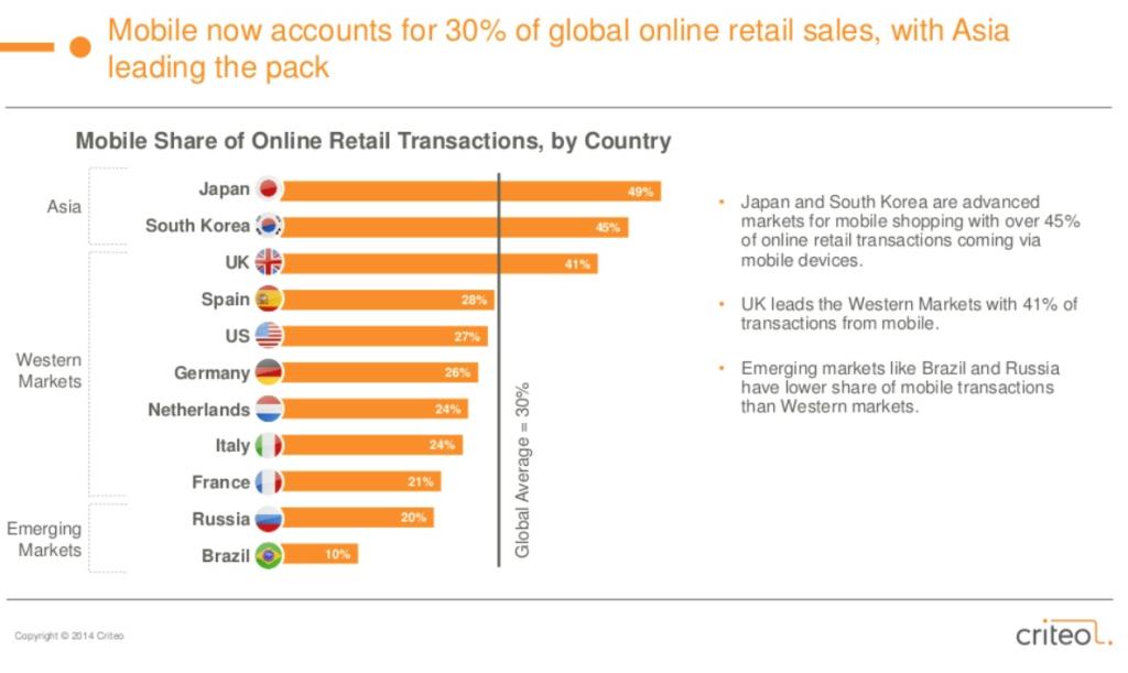 Worldwide mCommerce Stats