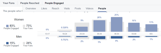 Facebook reach and engagement comparison